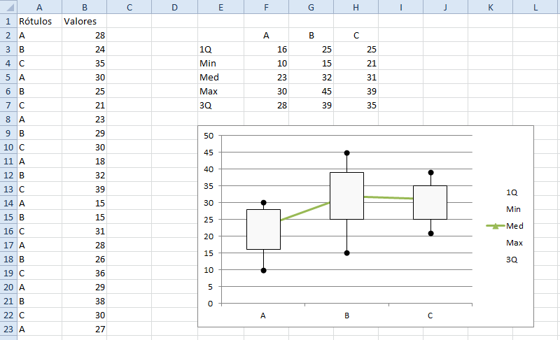 how to make box and whisker plot in word