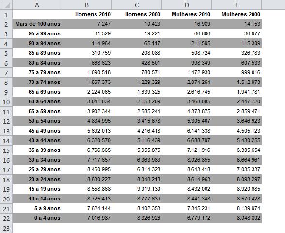 Tabela com os dados originais