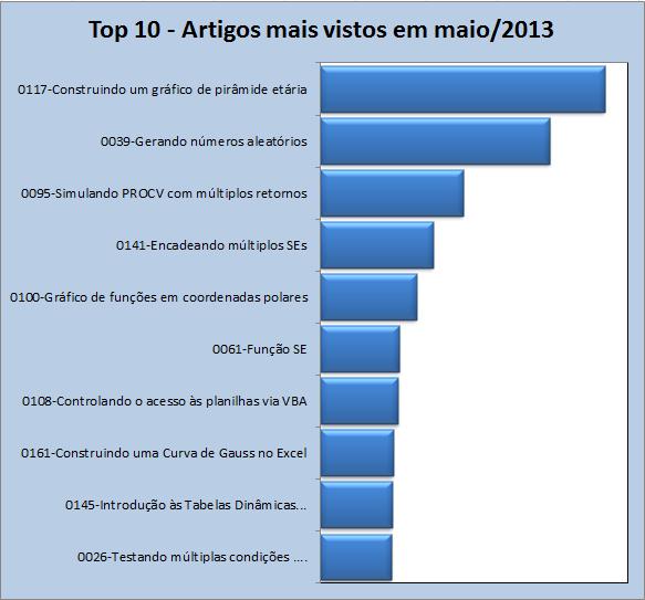 Ranking de Posts em maio/2013