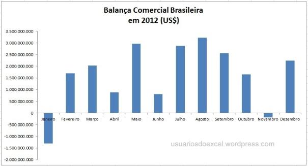 Balança Comercial Brasileira em 2012