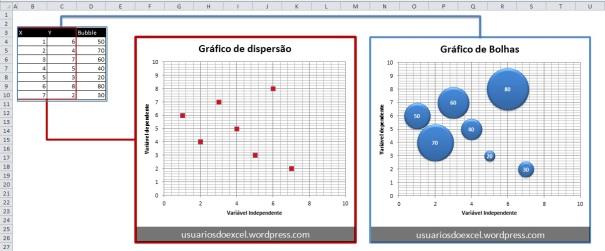 Comparativo entre os gráficos