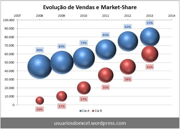 Evolução de vendas e MKTShare